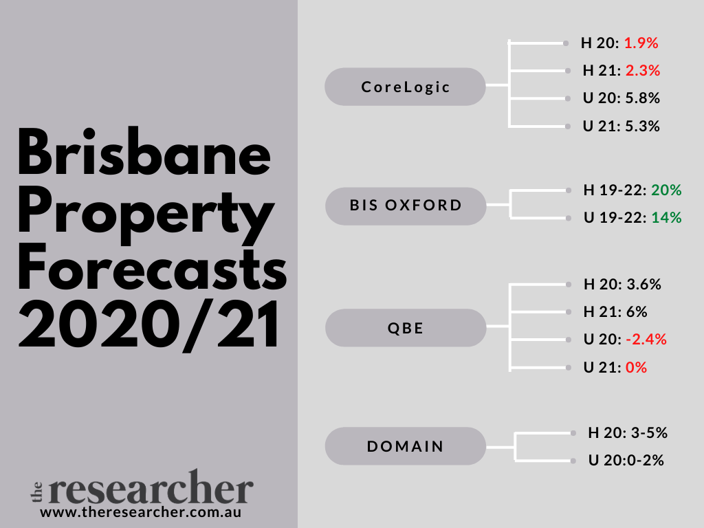 Best suburbs to invest in brisbane 2020 Forecast snapshot